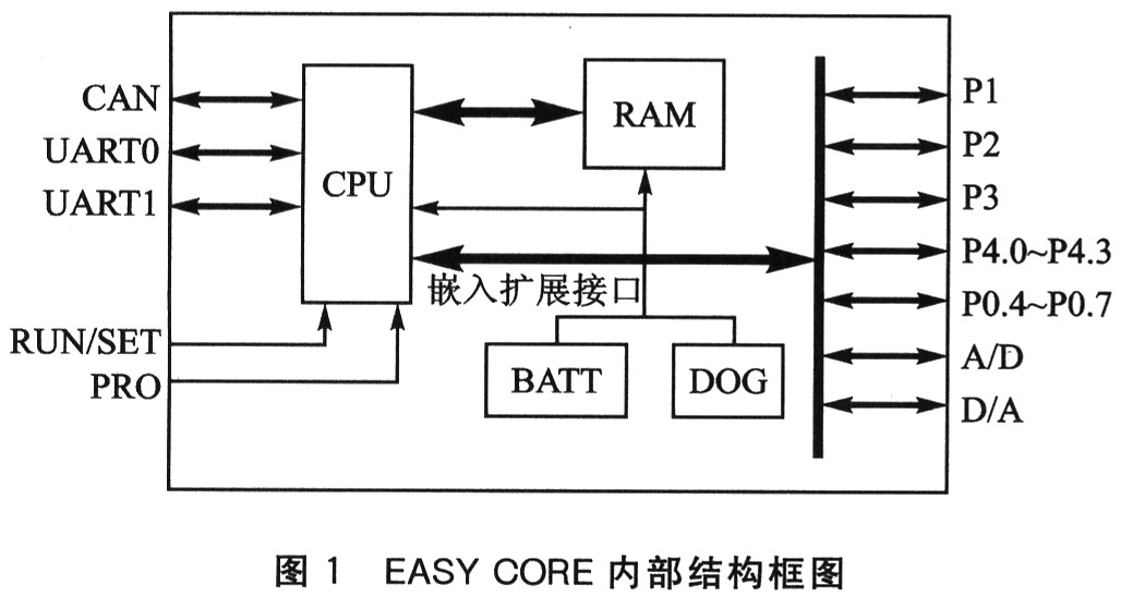 be based on the special plc design of set of easy core